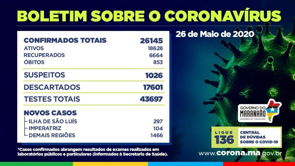 Em 24 horas, Maranhão registra 1.867 novos casos de coronavírus; total chega a 26.145