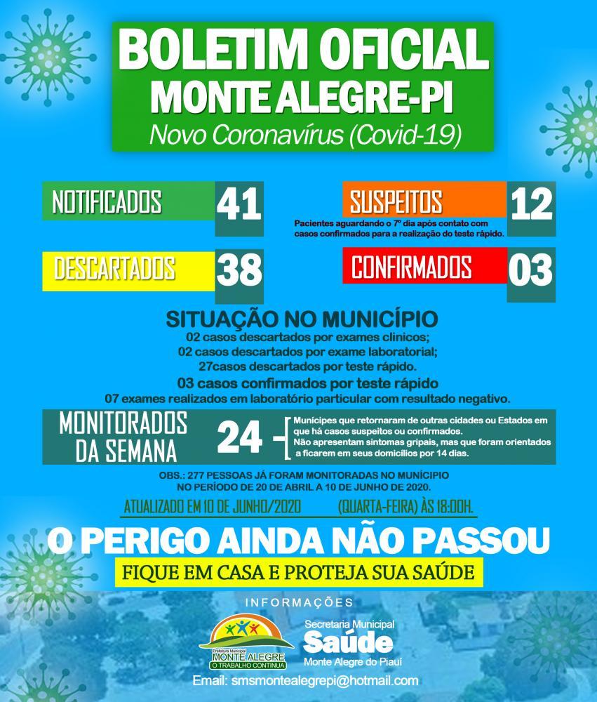 Monte Alegre registra 1º caso positivo para Coronavírus
