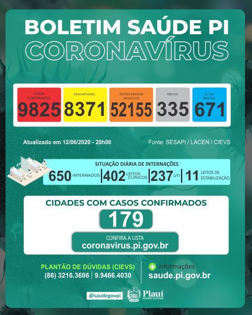Em 24h Piauí registrou 18 mortes e mais 488 casos confirmados da Covid-19