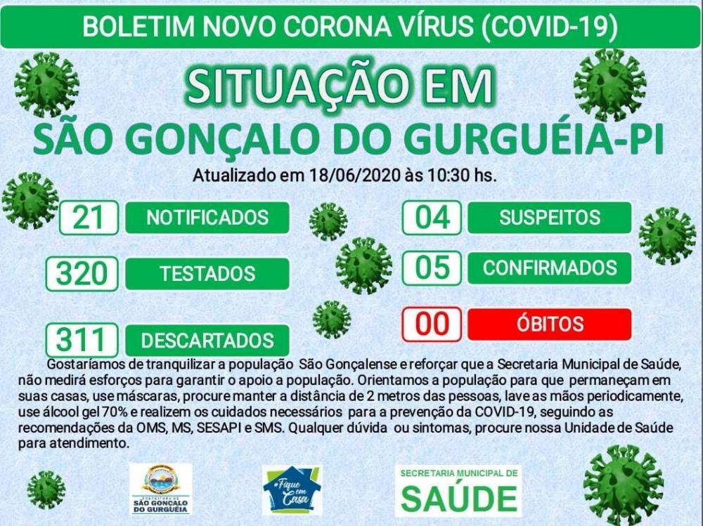 São Gonçalo do Gurguéia| Sobe para 05 o número de infectado por Coronavírus