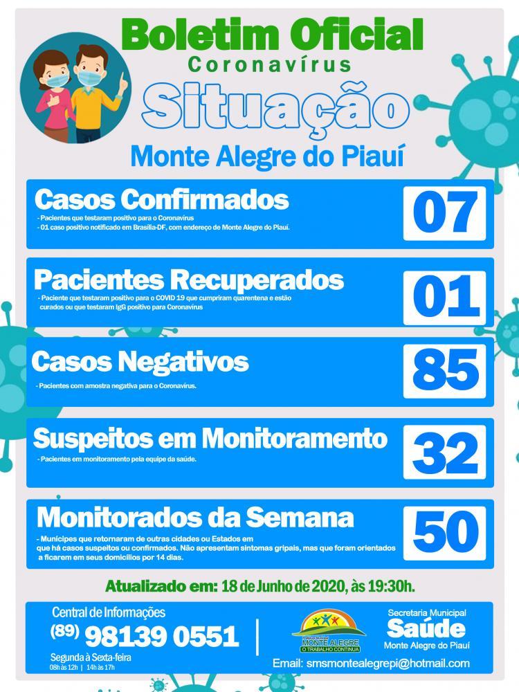 Monte Alegre registra o sétimo caso confirmado de Coronavírus.