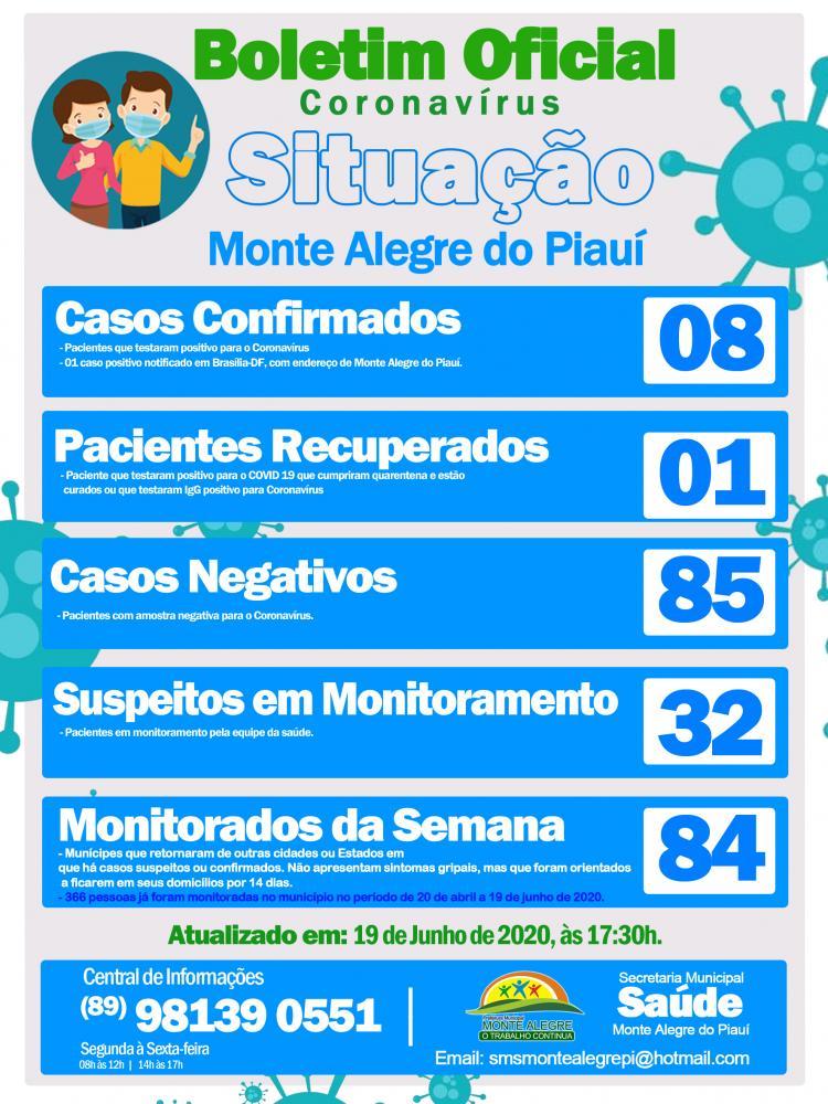 Monte Alegre| Sobe para 08 o número de infectados de Coronavírus