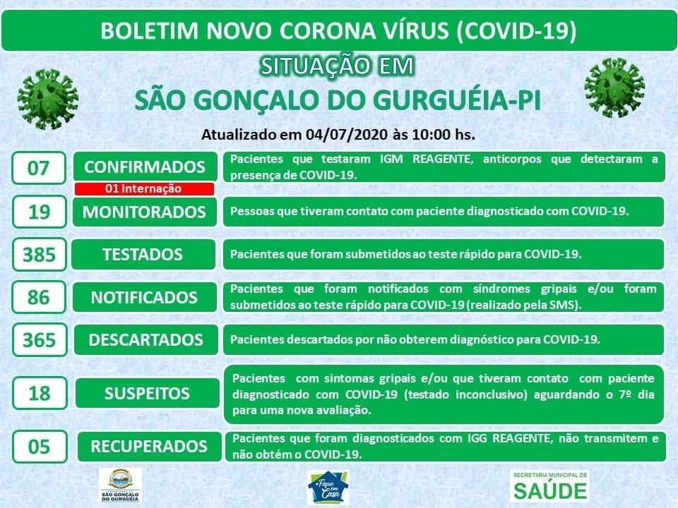 Bebê de São Gonçalo do Gurgueia é internado com Covid em Corrente-PI
