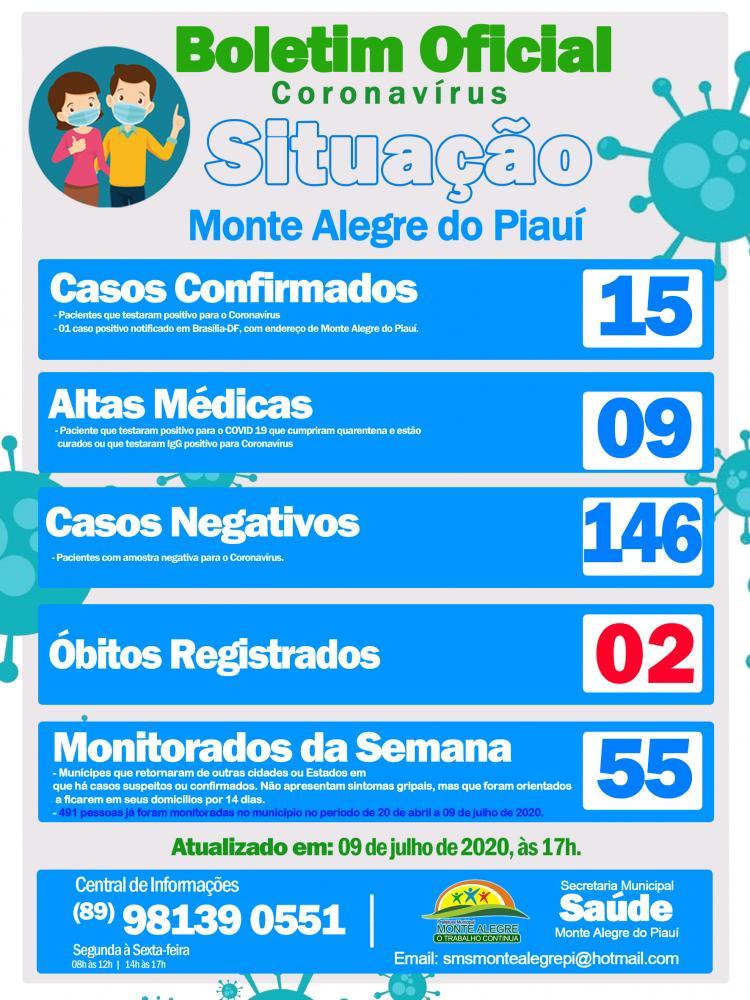 Monte Alegre registra 15 casos confirmados de coronavírus e 02 óbitos.