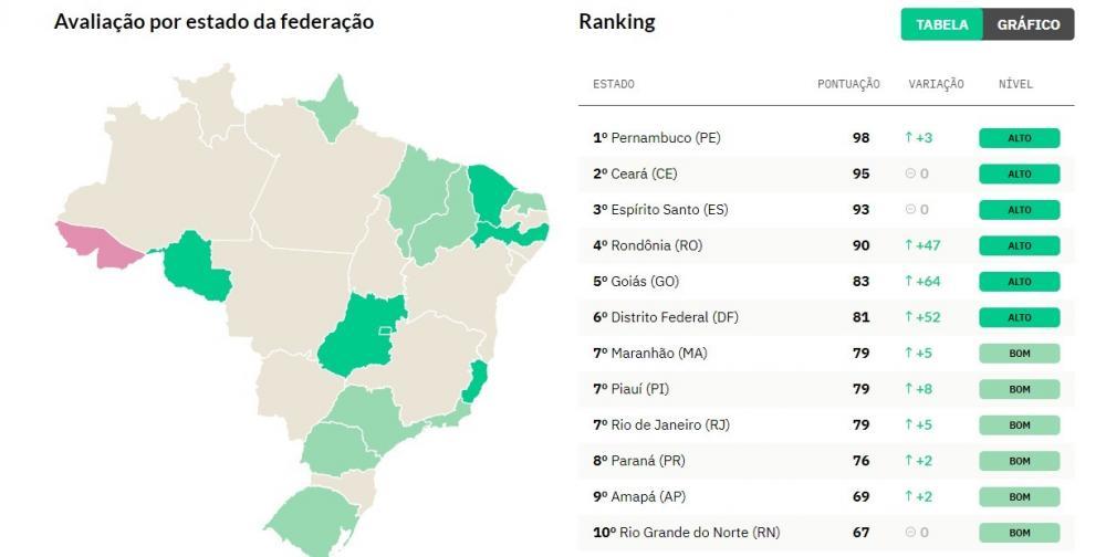 Piauí é o 7º estado mais transparente em relação à qualidade dos dados e informações