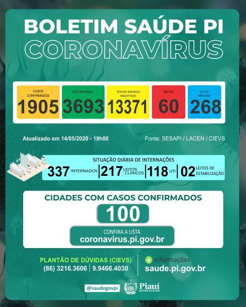 Piauí tem 121 novos casos em 24h e total sobe para 1.905